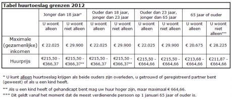Maximum inkomen huurtoeslag 2015